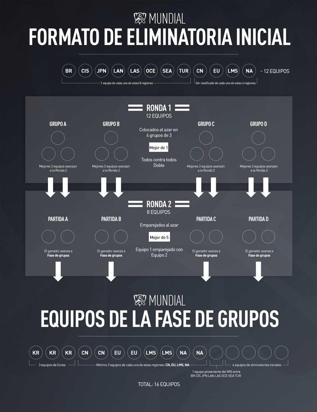 Formato de eliminatoria inicial del Campeonato Mundial de League of Legends 2017