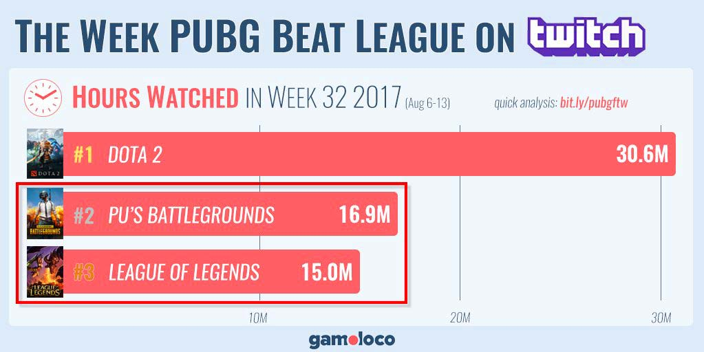 PUBG rebasa a League of Legends en Twitch